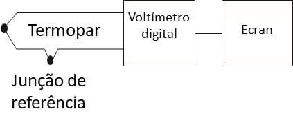 Figura 13 Um sistema de amostragem simples