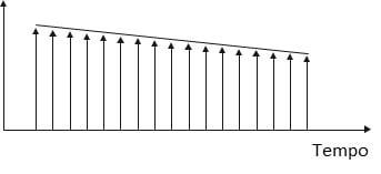 Figura 14 - Gráfico de variação de temperatura de um quarto, ao longo do tempo
