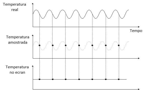 Figura 15 - Gráfico de variação de temperatura de uma peça pequena.