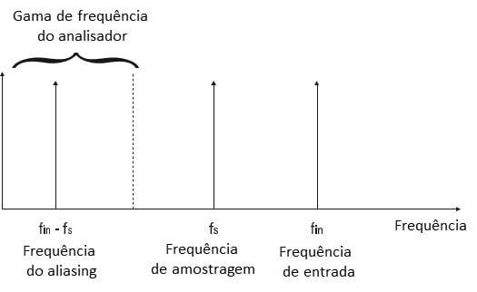 Figura 16 O problema de aliasing visto no domínio de frequência num analisador de vibrações.