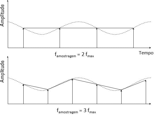 Figura 17 Uma visão do domínio do tempo e de como evitar o aliasing num analisador de vibrações