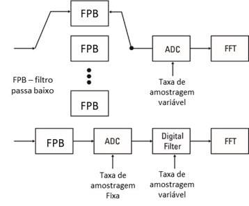 Figura 20 Diagrama de blocos de filtragem analógica e digital num analisador de vibrações