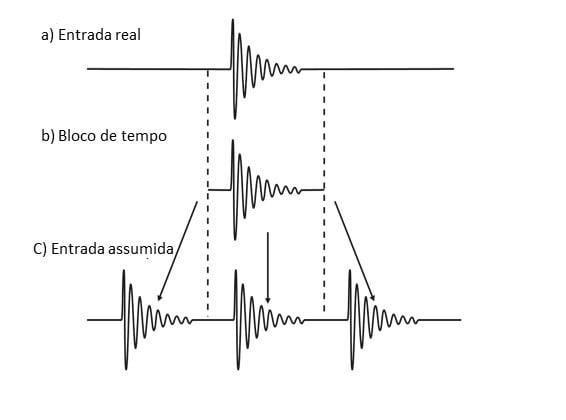 Figura 23. Princípio do FFT - Bloco de tempo/ forma de onda repetida ao longo do tempo