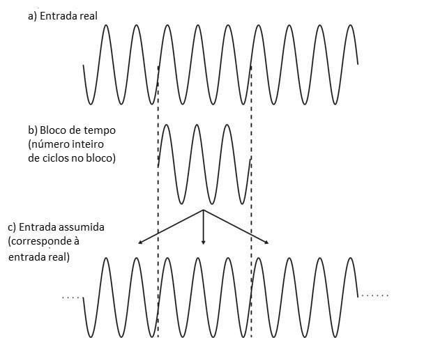 Figura 24 Sinal de entrada periódico no bloco de tempo de uma analisador de vibrações