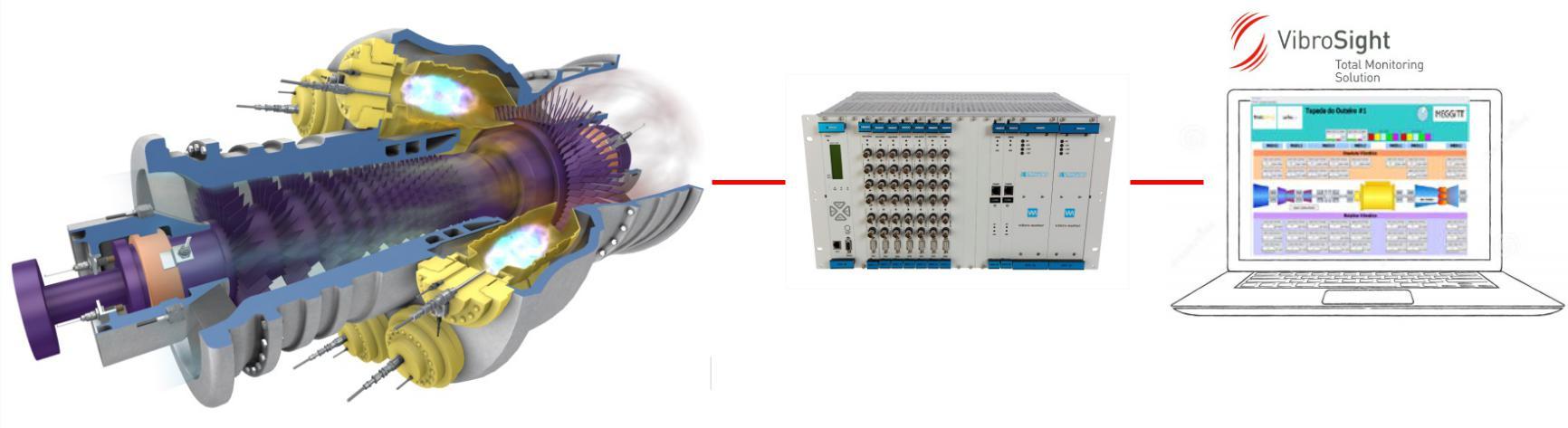 actualização um sistema de proteção de vibrações