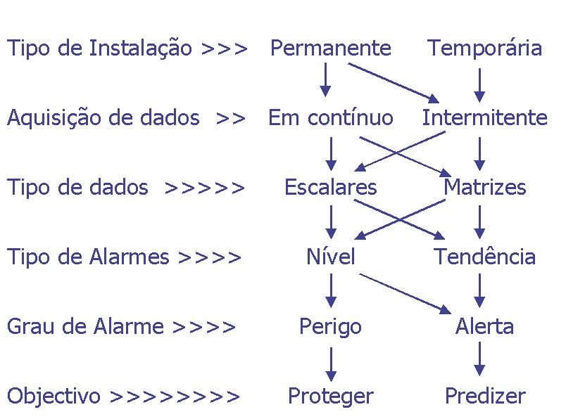 MONITORES DE VIBRAÇÕES - FILOSOFIAS DE MONITORAGEM