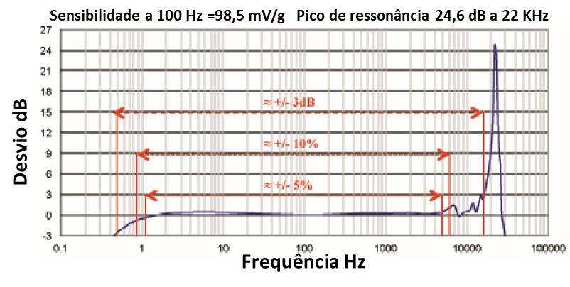 acelerómetros reposta em frequência