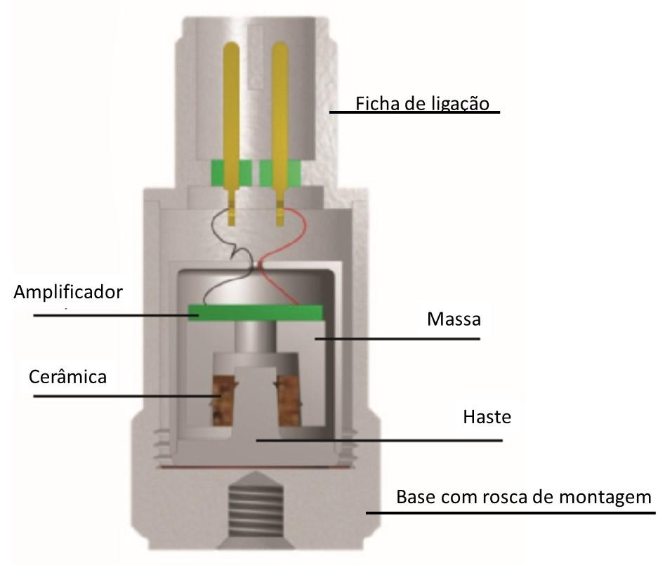 acelerómetros esquema