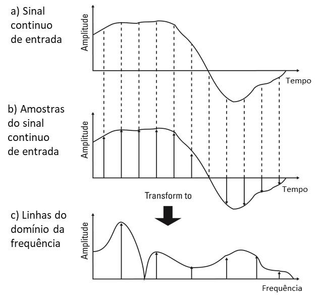 Figura 1 - As amostras do bloco de tempo, no domínio do tempo, e as linhas no espetro FFT no domínio da frequência