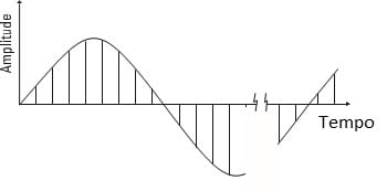 Figura 2 Um bloco de tempo é constituido por N amostras igualmente espaçadas,