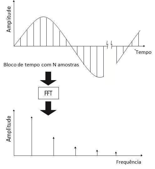 De forma a ilustrar o texto em Analisador de Vibrações 1 vemos a Figura 3. Assim aqui vemos que o FFT é calculado em blocos de amostras da forma de onda.