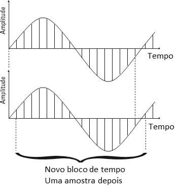 De forma a ilustrar o texto aqui vemos a Figura 14. Assim, conforme referido, aqui podemos ver que se obtém um novo bloco de amostras da forma de onda após a aquisição de cada nova amostra de forma de onda
