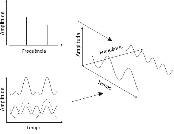 De forma a ilustrar o texto aqui vemos a Figura 5 . Conforme referido aqui vemos a relação entre os domínios de tempo e frequência.