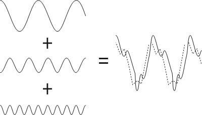De forma a ilustrar o texto aqui vemos a Figura 6. Como referido aqui vemos que a fase de componentes do domínio da frequência é importante.
