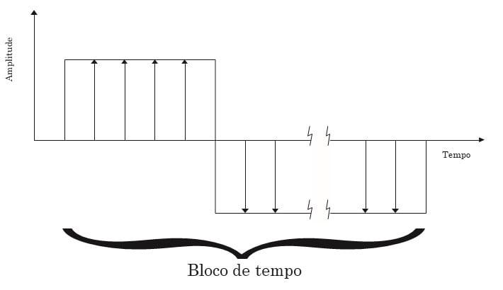 De forma a ilustrar o texto aqui vemos a Fig7. Como referido nesta figura o período de sinal de entrada é igual a bloco de tempo. Menor frequência observável.