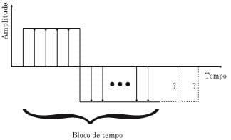 De forma a ilustrar o texto em aqui vemos a Fig 7 b). Como referido aqui vemos que o período de sinal de entrada é mais longo do que o bloco de tempo.