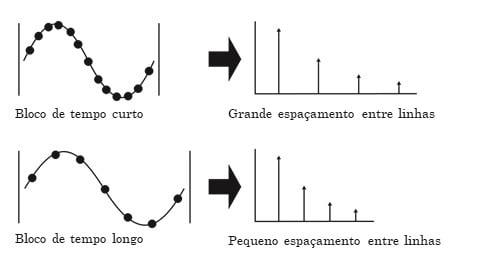 Figura 9 - A gama de frequência da analisadores de vibrações é determinada pela taxa de amostragem do bloco de tempo
