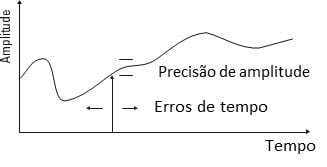 Figura 11 O amostrador ADC do analisador de vibrações não deve introduzir erros.