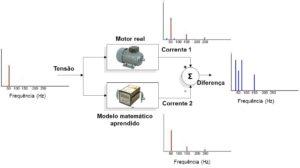 MCM esquema do sistema