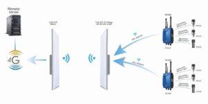 esquema 2 do sistema de monitorização wireless