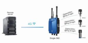 esquema 3 do siatema de monitorização wireless