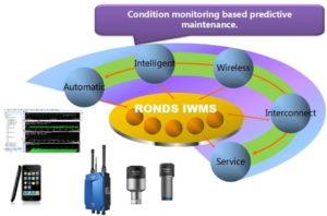 Solução de monitorização de condição inteligente - vantagens