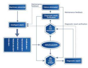 Solução de monitorização de condição inteligente - alarmes