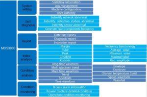 Solução de monitorização de condição inteligente - funcionalidades