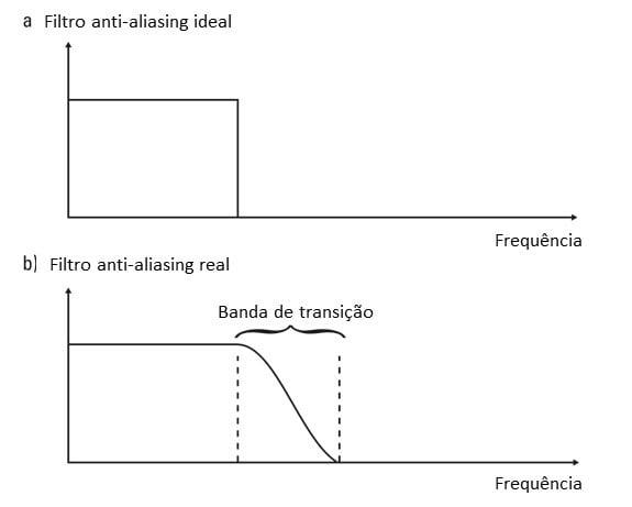 Figura 19 Os filtros anti-aliasings reais exigem frequências de amostragem mais altas