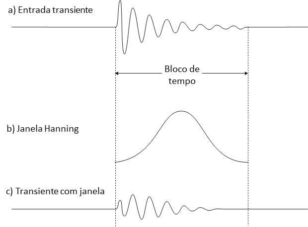 Figura 30 A função janelas perde informação de eventos transitórios