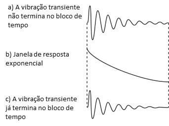 Figura 36 - Utilização da janela da resposta exponencial