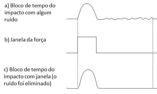 Figura 37 - Utilização da janela da força