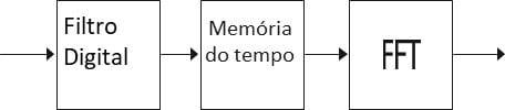Figura 41 – Memória do bloco de tempo (memória do bloco de forma de onda) no analisador de vibrações
