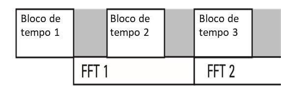 Figura 43 - Operação em tempo não real num analisador de vibrações