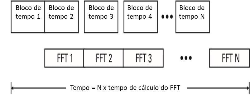 Figura 44 – Tempo total de execução de N médias RMS num analisador de vibrações