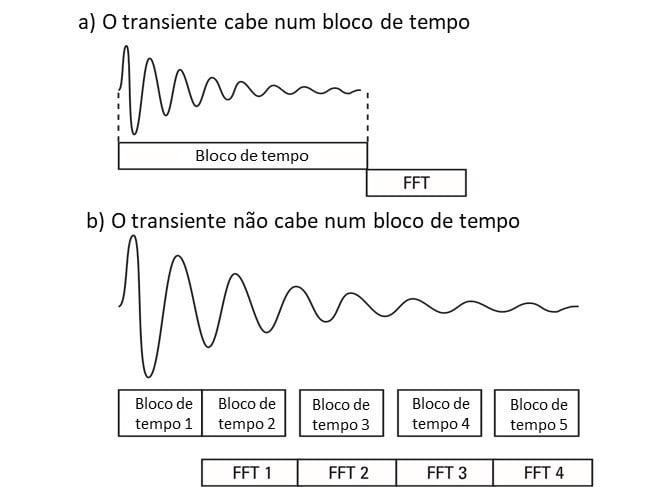 Figura 45 – Se a vibração transitória contém alta frequências num analisador de vibrações