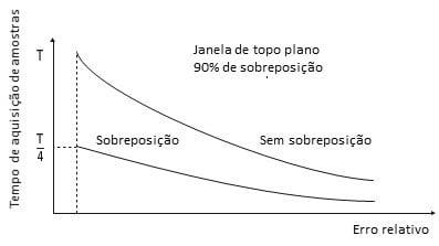 Figura 48 Melhoria de velocidade da média RMS num analisador de vibrações