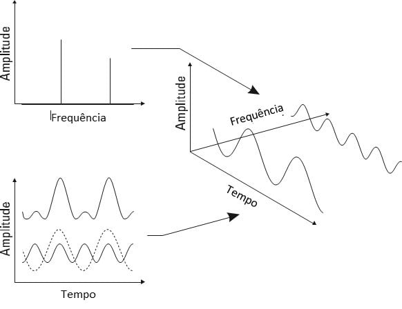 De forma a ilustrar o texto em Analisador de Vibrações 1 vemos a figura 02. Conforme referido aqui podemos ver a relação entre tempo e frequência.