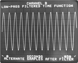 a) Onda sinusoidal não periódica no bloco de tempo