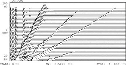 Amostragem pelo relógio interno num analisador de vibrações