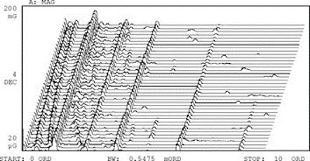 Dois mapas espectrais de