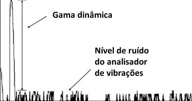 Figura 2.3 A gama dinâmica de uma analisador de vibrações