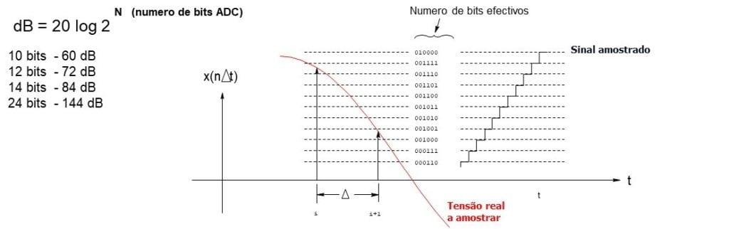 Figura 2.3 Gama dinâmica e número de bits do conversor analógico digital