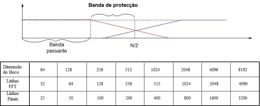 Figura 3.7 numero de linhas do espetro do analisador de vibrações