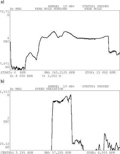 Figura 6.3 A media de retenção de pico (a) é utilizada para seguir o pico de vibrações durante a paragem de uma máquina e (b) indicar variações de velocidade ao longo do tempo