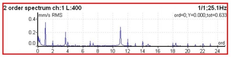 Figura 9.1 Espetro em que o eixo horizontal (frequência) é calibrado em múltiplos (ordens) de velocidade de rotação