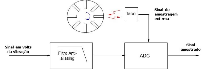 Figura 9.5 - A ligação de um tacómetro ao analisador de vibrações
