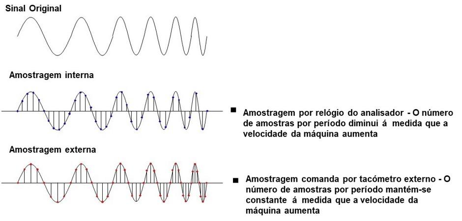 analisador de vibrações 9 Figura 9.6 – Efeito da amostragem por tacómetro externo