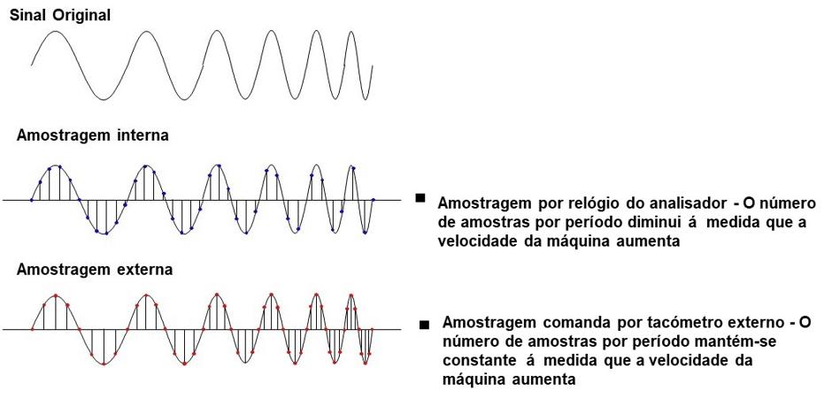 Figura 9.6 – Efeito da amostragem por tacómetro externo