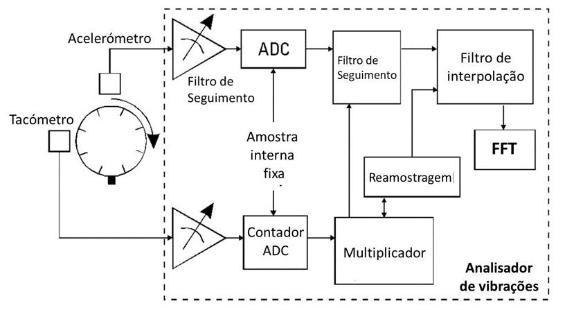 Figura 9.9 Diagrama de blocos da implementação controle de amostras síncronas